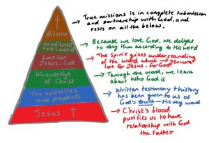 Foundational Pyramid of Mission