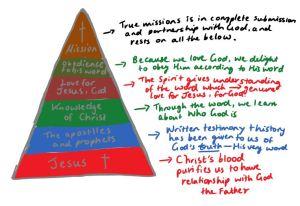 Foundational Pyramid of Mission
